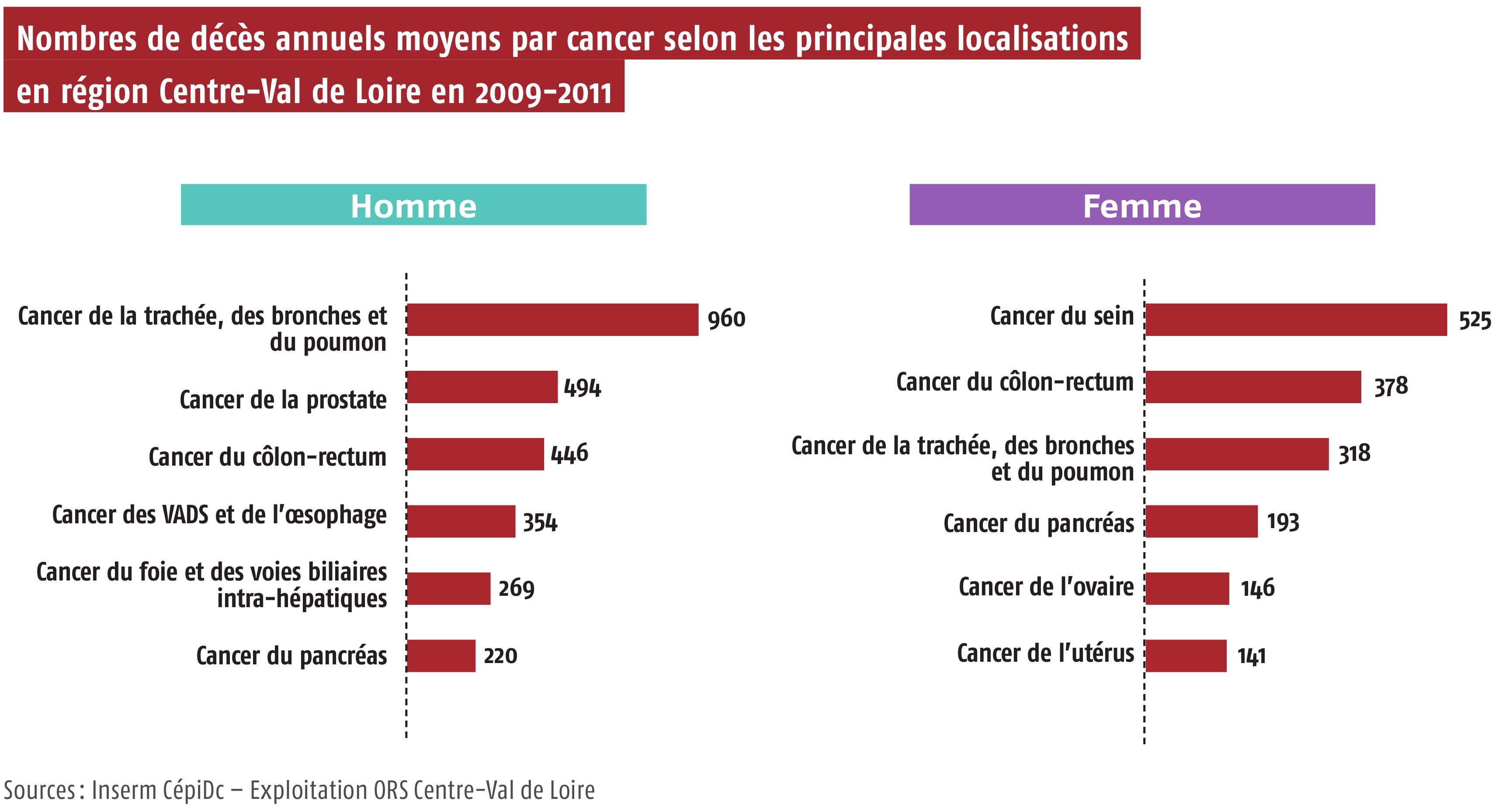 Nombres de décès annuels moyens par cancer selon les principales localisations en région Centre-Val de Loire en 2009-2011